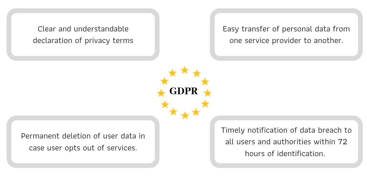 gdpr compliance data protection services